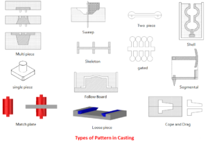 Different Types of Pattern – Bajrang Engineering