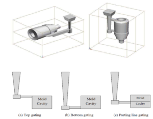 TYPES OF GATING SYSTEM IN CASTING PROCESS – Bajrang Engineering