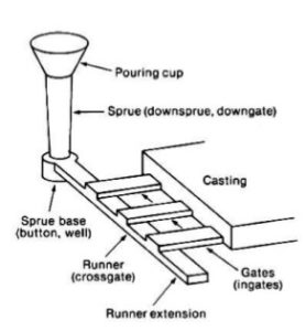Different Types Of Casting Process Ppt